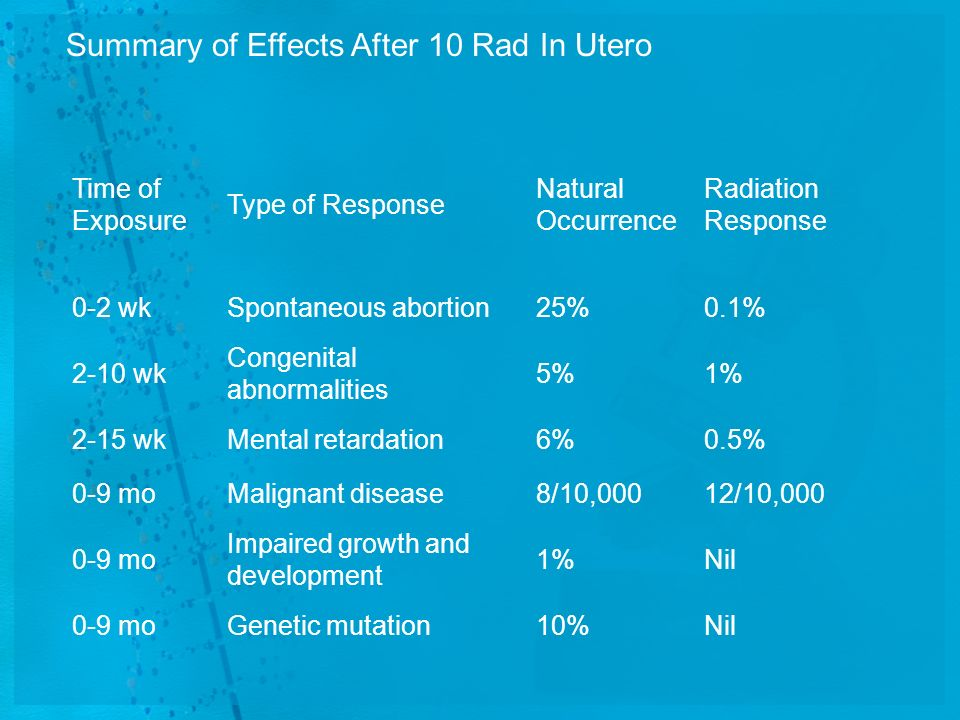 Summary of Effects After 10 Rad In Utero