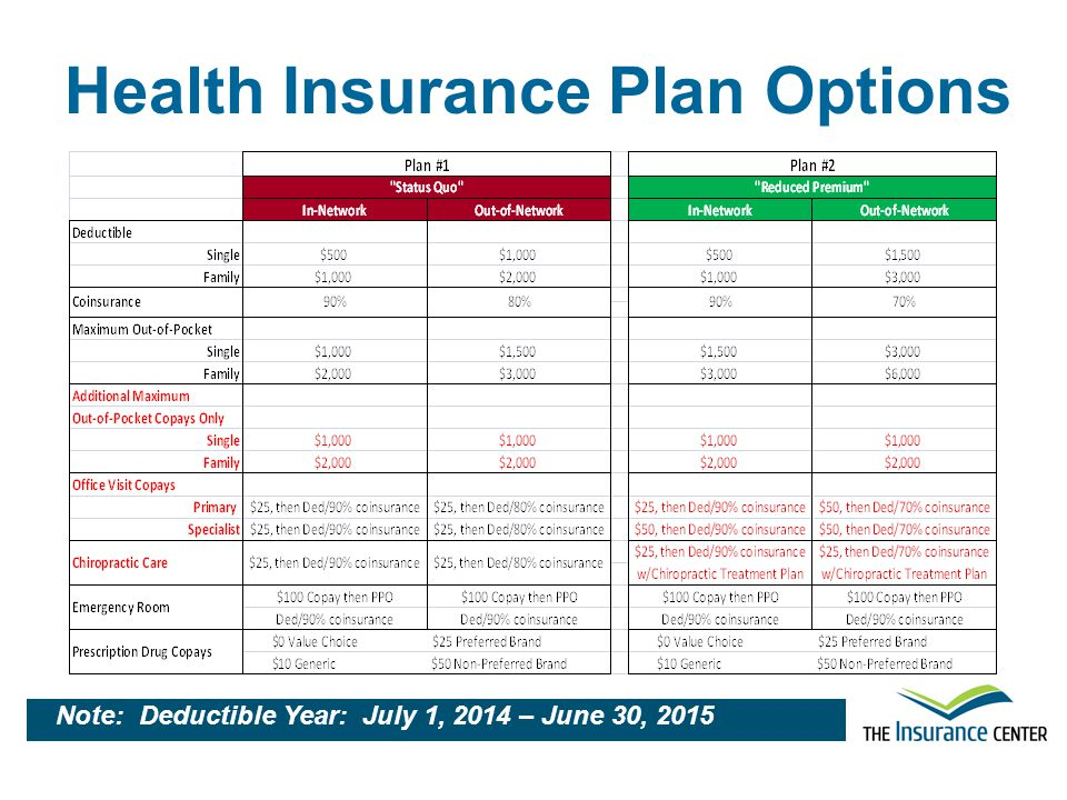 Health Insurance Plan Options