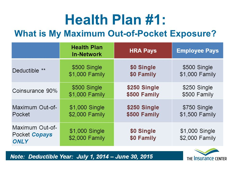 Health Plan #1: What is My Maximum Out-of-Pocket Exposure