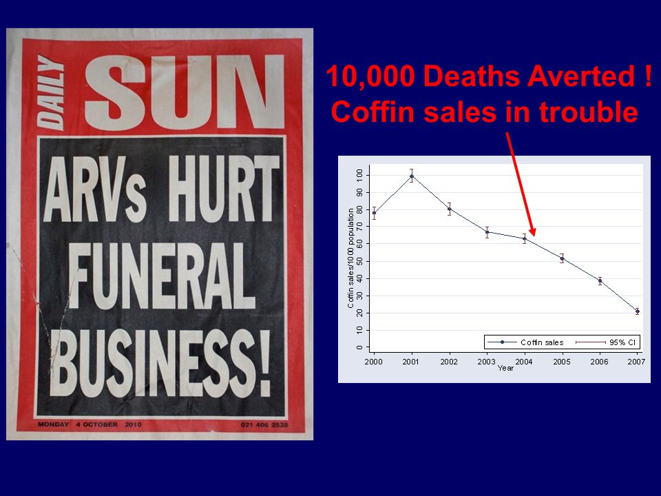 Coffin sales in trouble