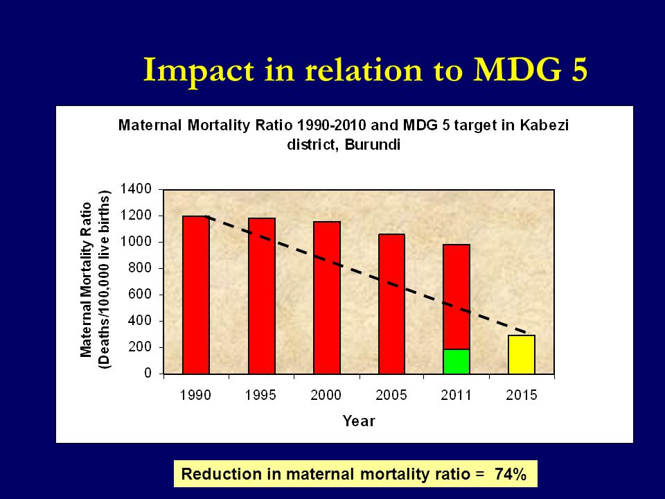 Impact in relation to MDG 5