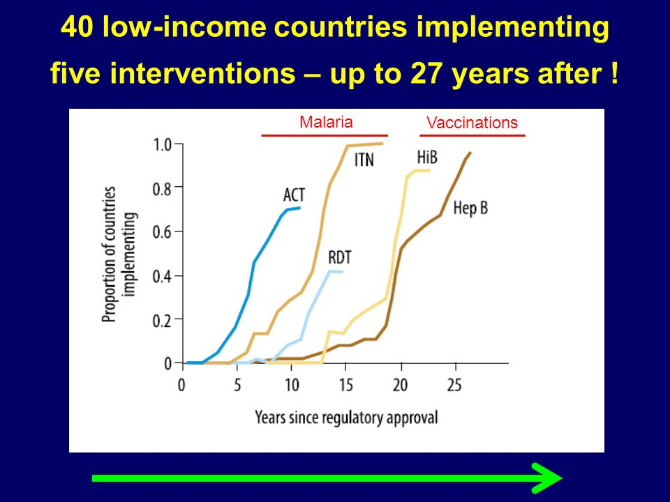 40 low-income countries implementing five interventions – up to 27 years after !