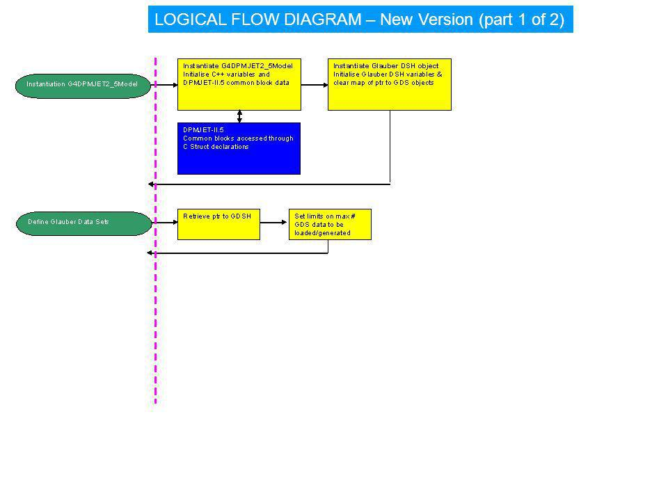 LOGICAL FLOW DIAGRAM – New Version (part 1 of 2)