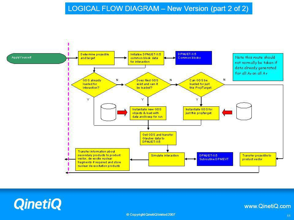 LOGICAL FLOW DIAGRAM – New Version (part 2 of 2)