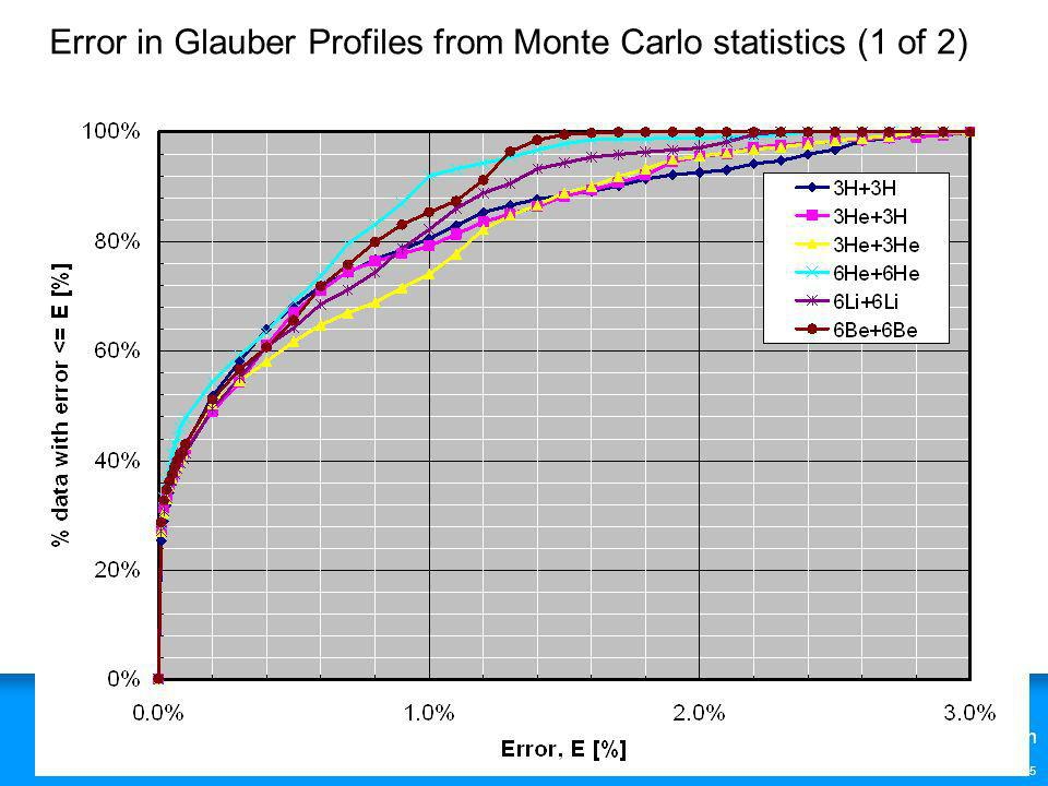 Error in Glauber Profiles from Monte Carlo statistics (1 of 2)