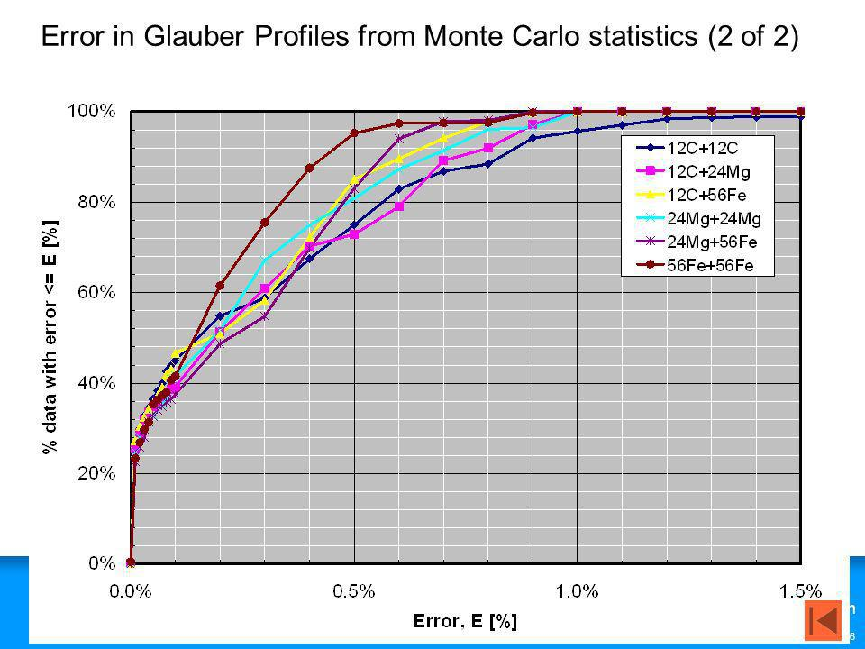 Error in Glauber Profiles from Monte Carlo statistics (2 of 2)