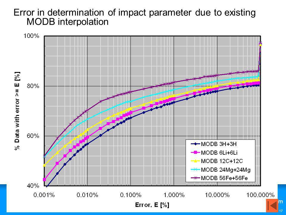 Error in determination of impact parameter due to existing MODB interpolation