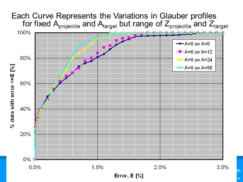 Each Curve Represents the Variations in Glauber profiles for fixed Aprojectile and Atarget but range of Zprojectile and Ztarget
