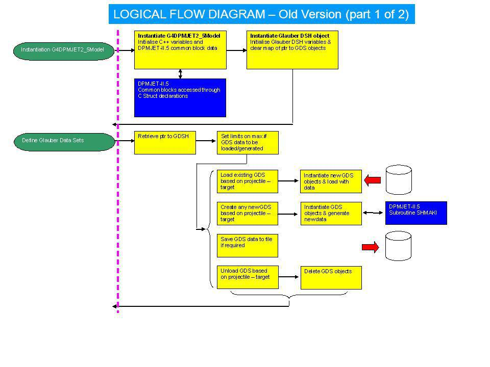 LOGICAL FLOW DIAGRAM – Old Version (part 1 of 2)