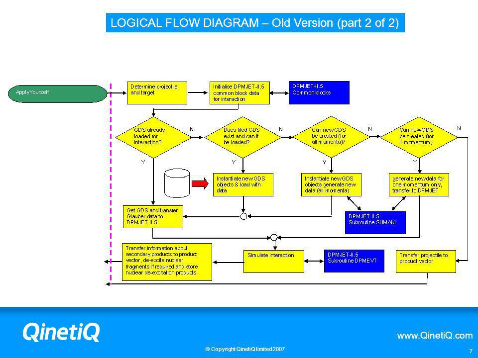 LOGICAL FLOW DIAGRAM – Old Version (part 2 of 2)