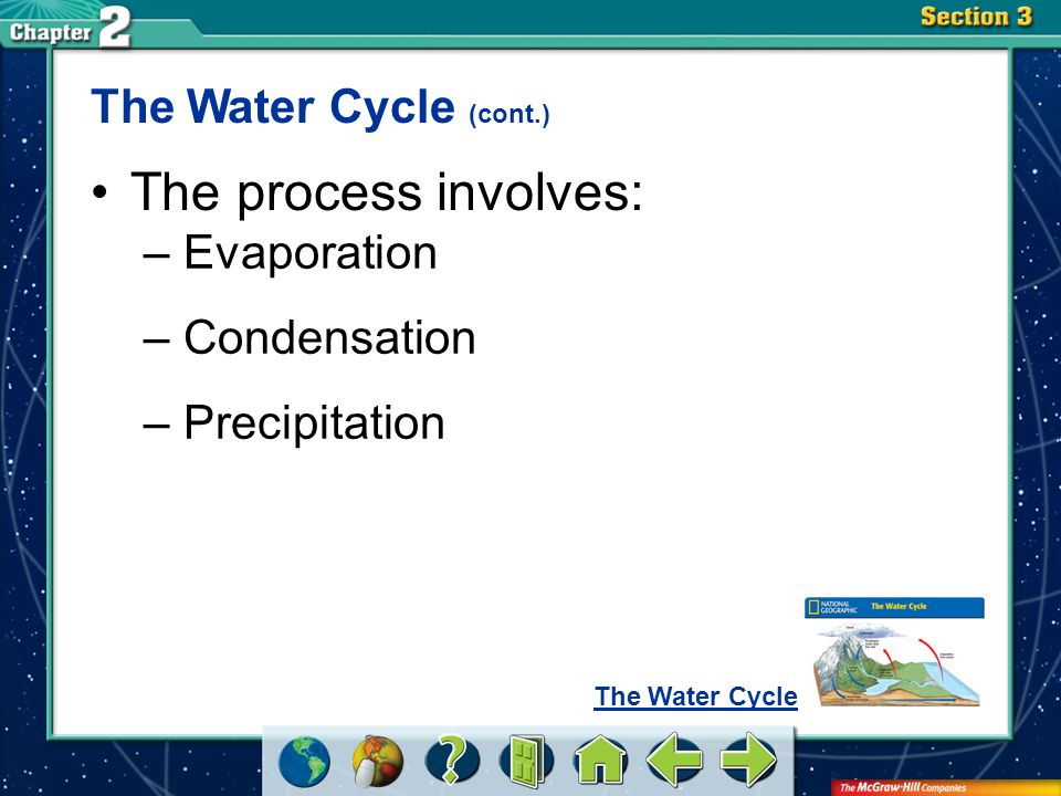 The process involves: The Water Cycle (cont.) Evaporation Condensation