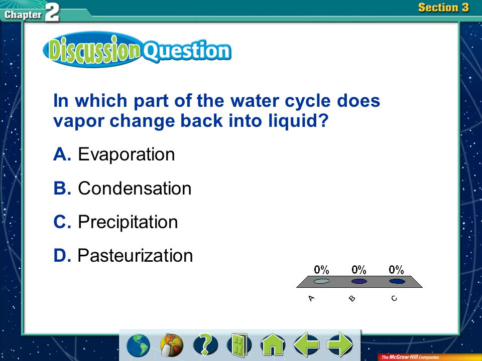 In which part of the water cycle does vapor change back into liquid
