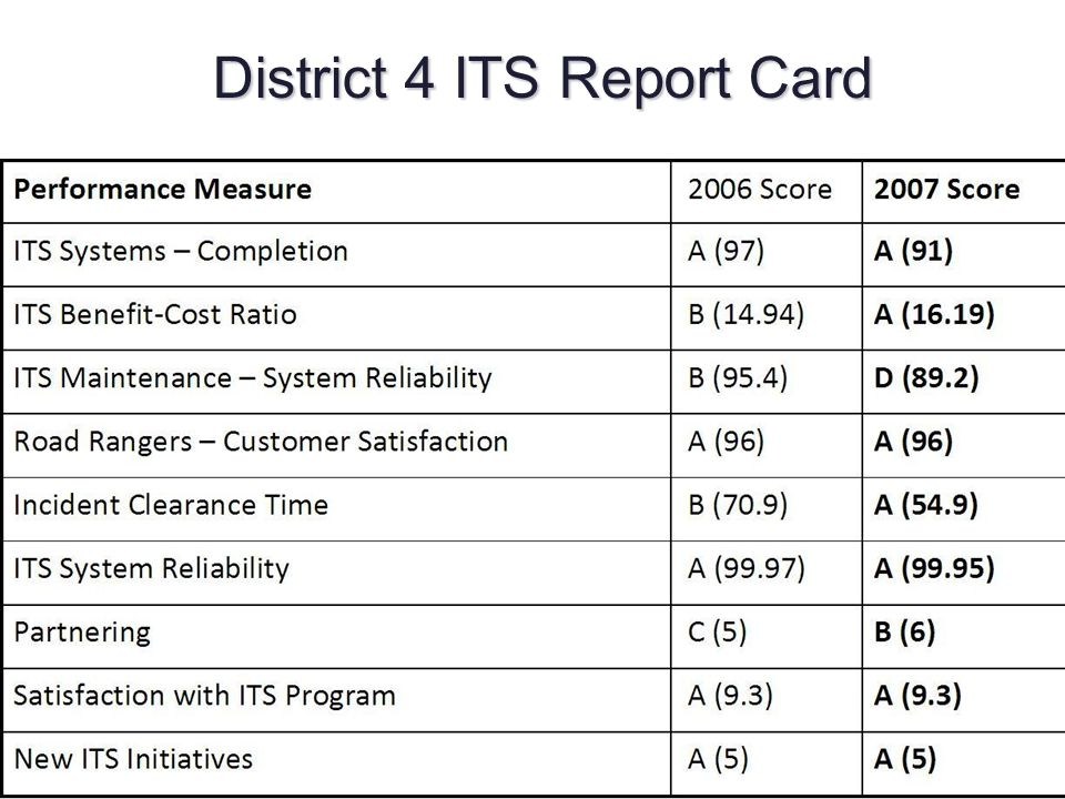 District 4 ITS Report Card