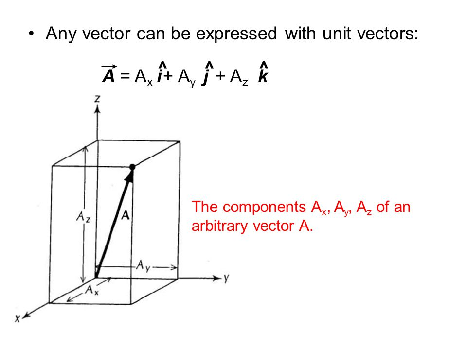 Any vector can be expressed with unit vectors: