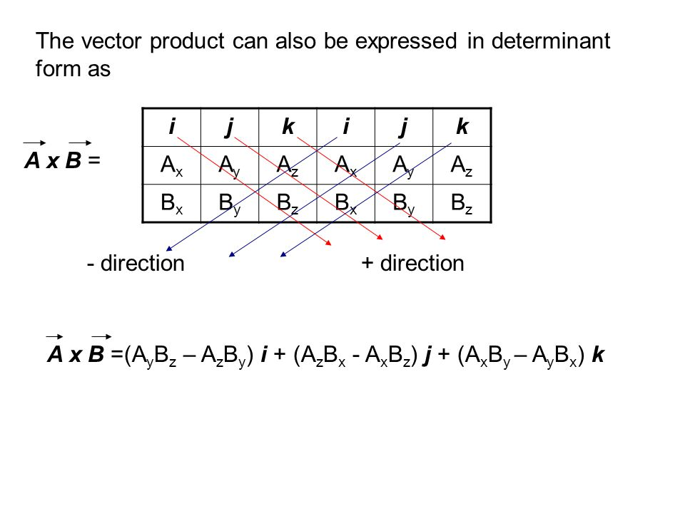 The vector product can also be expressed in determinant form as