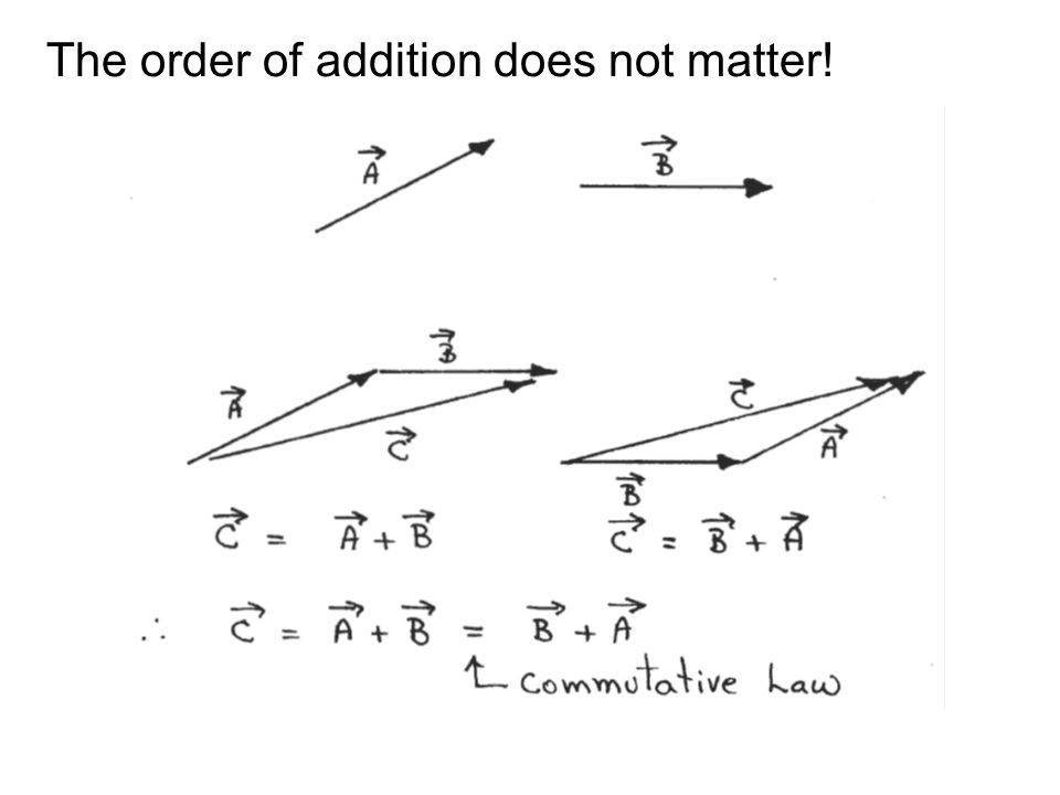 The order of addition does not matter!