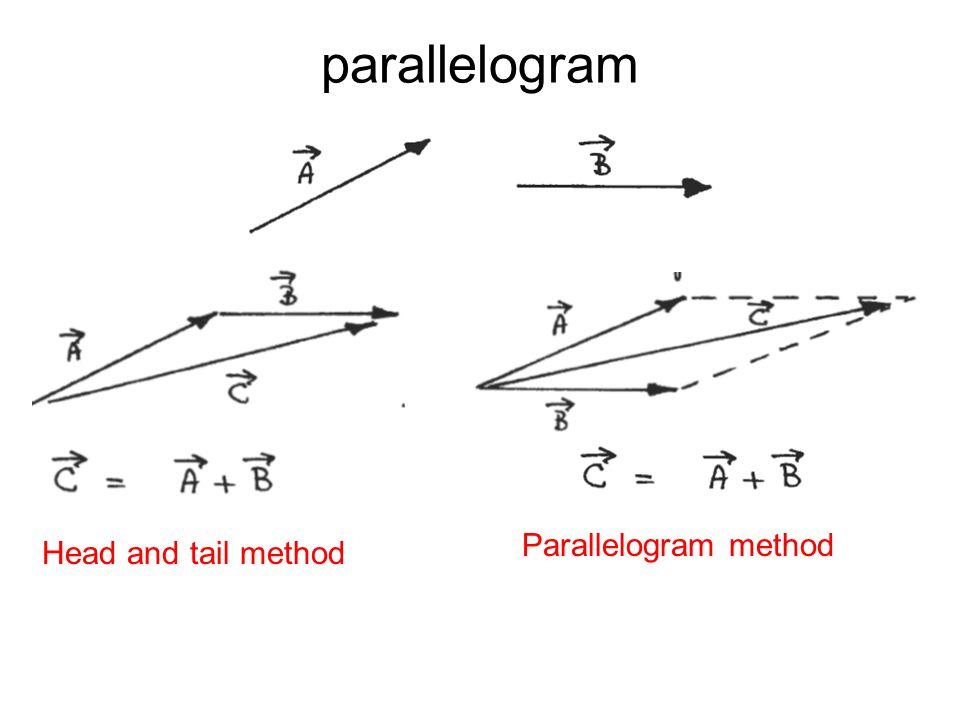 parallelogram Parallelogram method Head and tail method