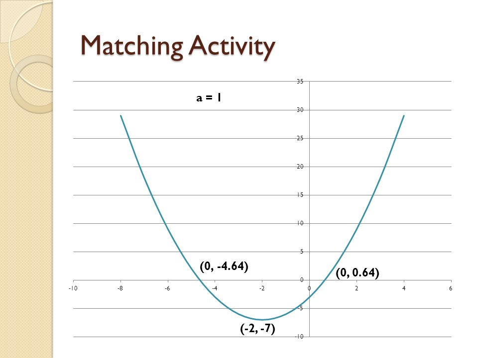 Matching Activity a = 1 (0, 0.64) (-2, -7)