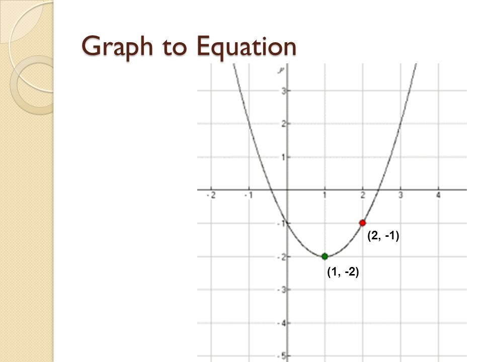 Graph to Equation (2, -1) (1, -2)