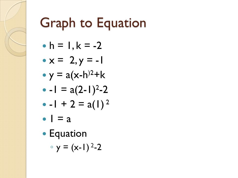 Graph to Equation h = 1, k = -2 x = 2, y = -1 y = a(x-h)2+k