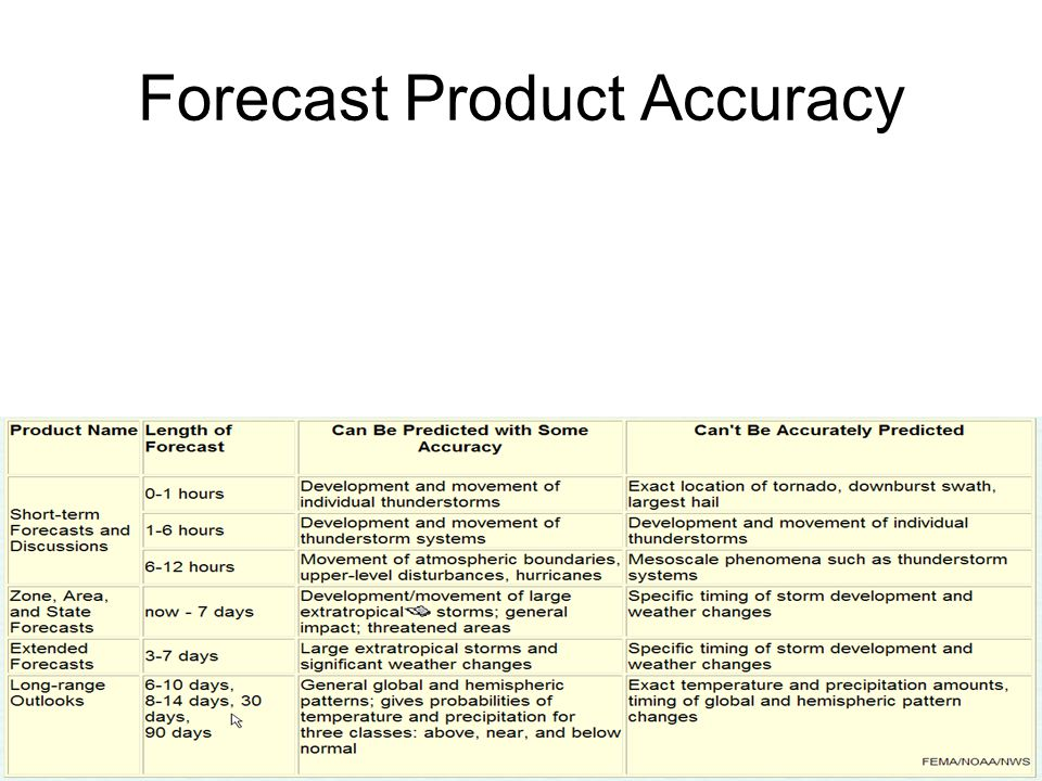 Forecast Product Accuracy