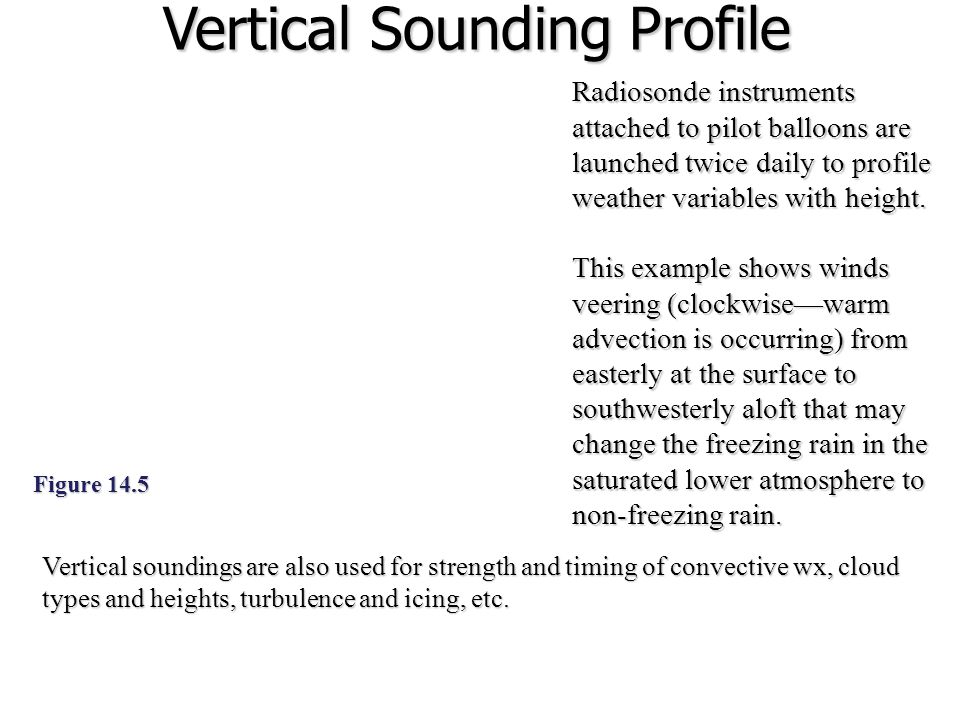 Vertical Sounding Profile