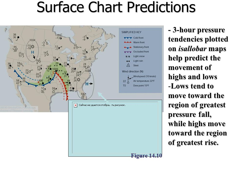 Surface Chart Predictions