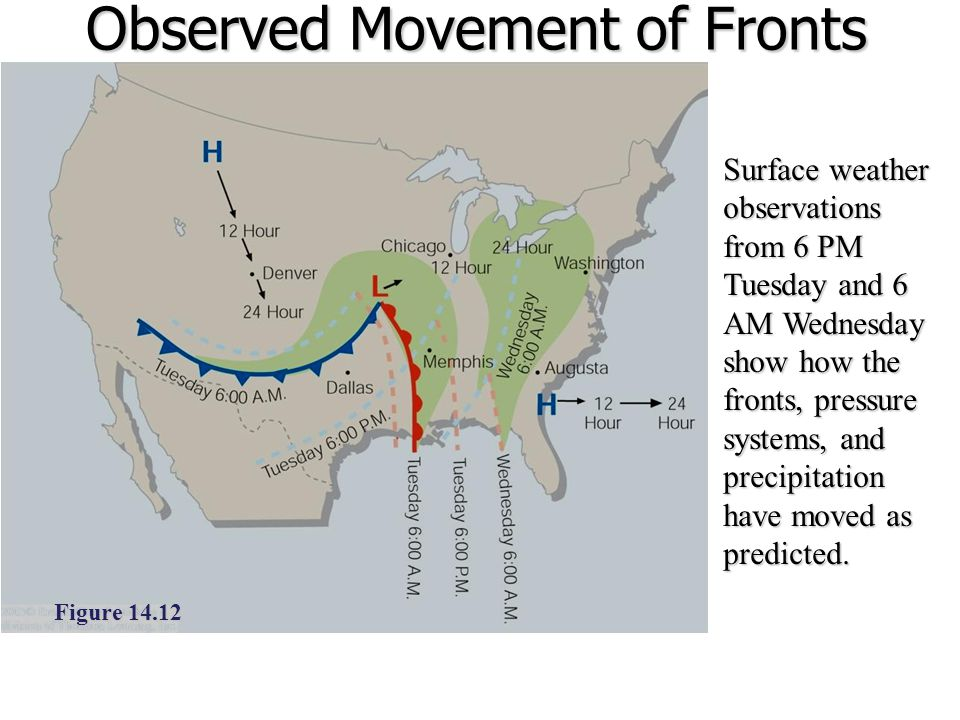Observed Movement of Fronts
