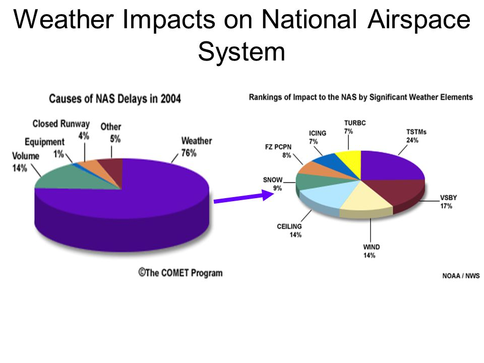 Weather Impacts on National Airspace System