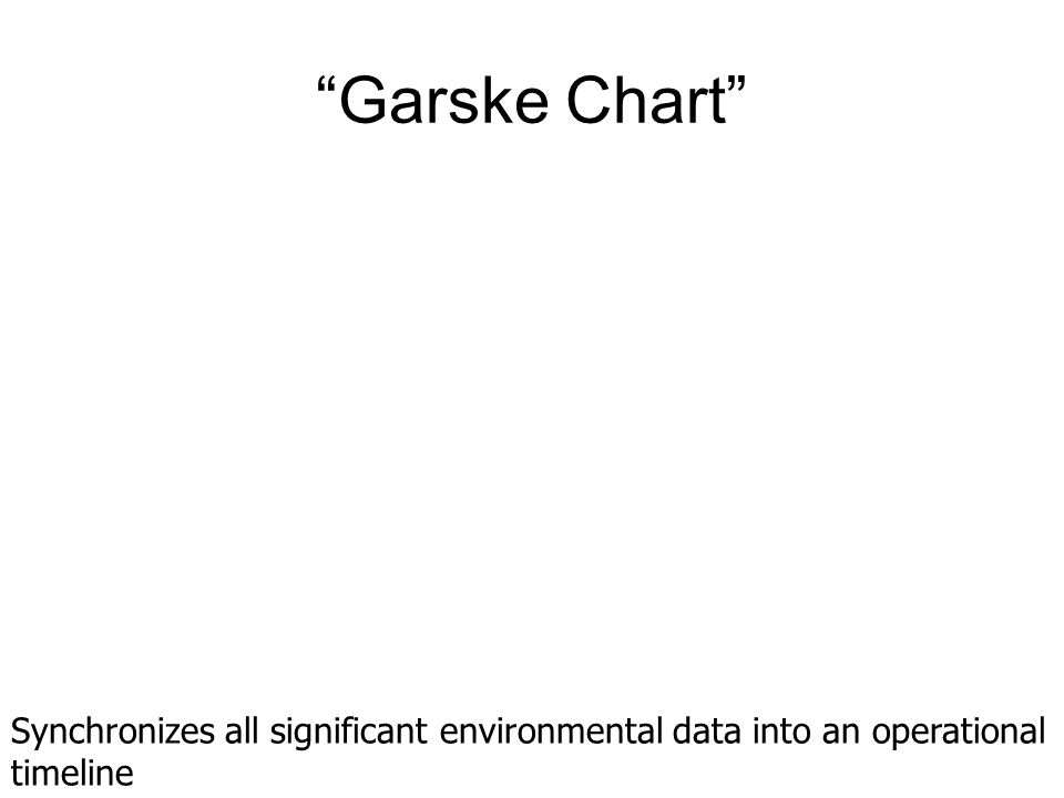 Garske Chart Synchronizes all significant environmental data into an operational timeline
