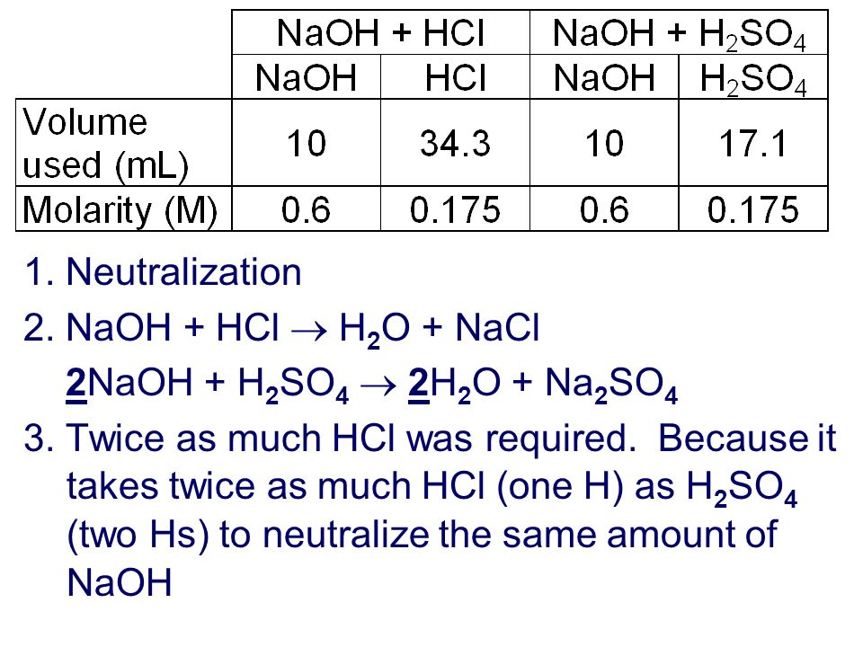 1. Neutralization2. NaOH + HCl  H2O + NaCl. 2NaOH + H2SO4  2H2O + Na2SO4.