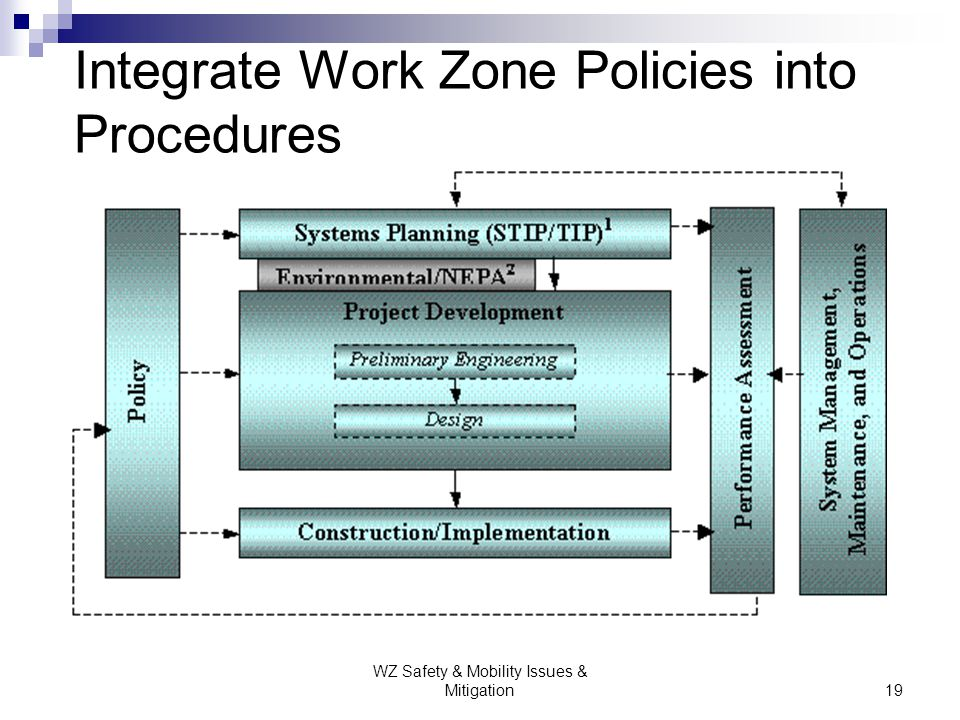 Integrate Work Zone Policies into Procedures
