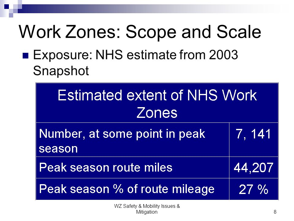 Work Zones: Scope and Scale