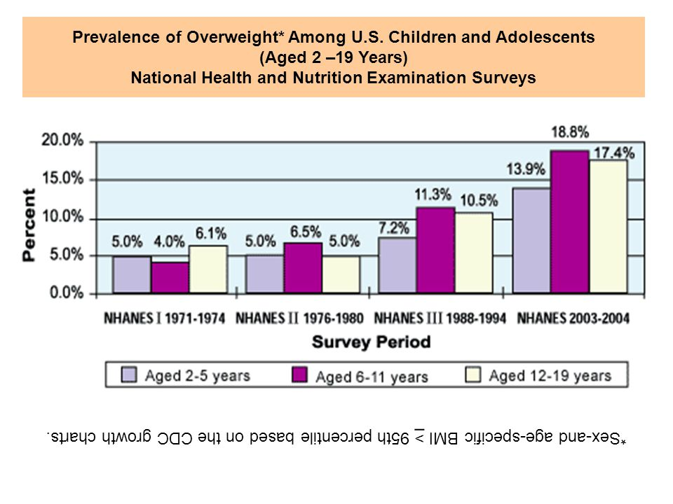 Prevalence of Overweight. Among U. S