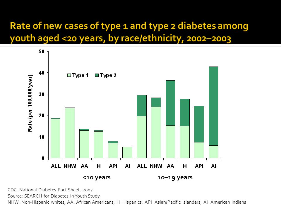 Rate of new cases of type 1 and type 2 diabetes among youth aged <20 years, by race/ethnicity, 2002–2003