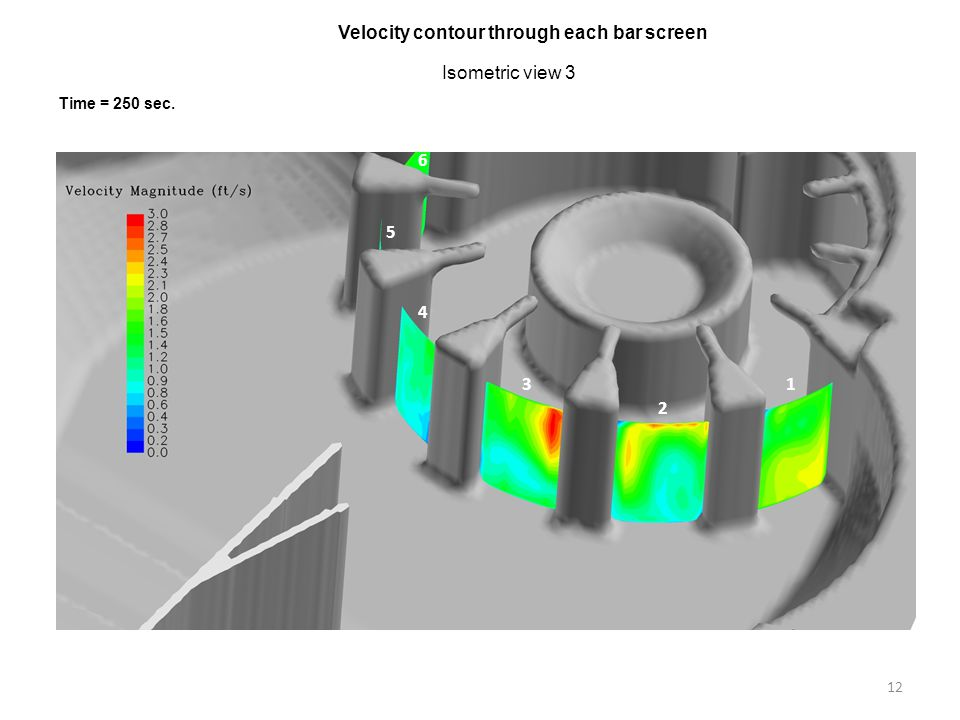 Velocity contour through each bar screen