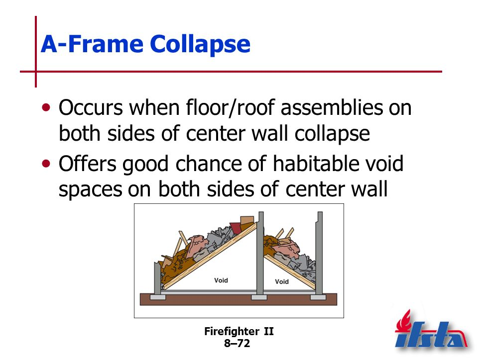A-Frame Collapse Occurs when floor/roof assemblies on both sides of center wall collapse.