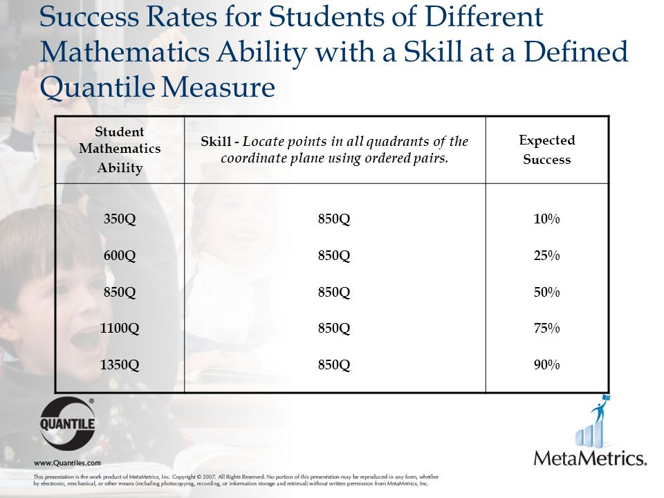Success Rates for Students of Different Mathematics Ability with a Skill at a Defined Quantile Measure