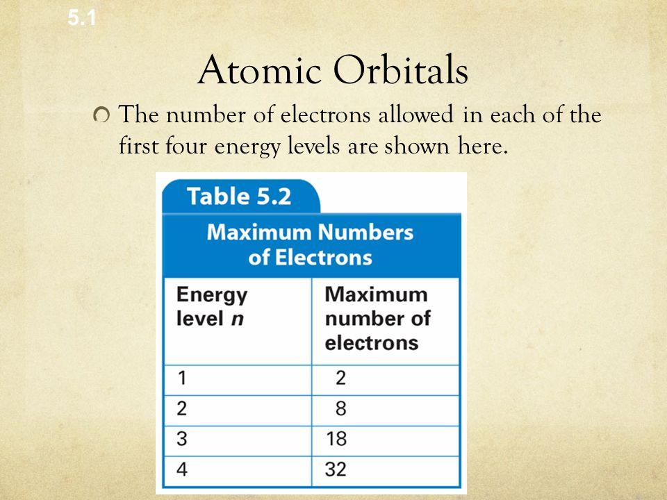 5.1 Atomic Orbitals.