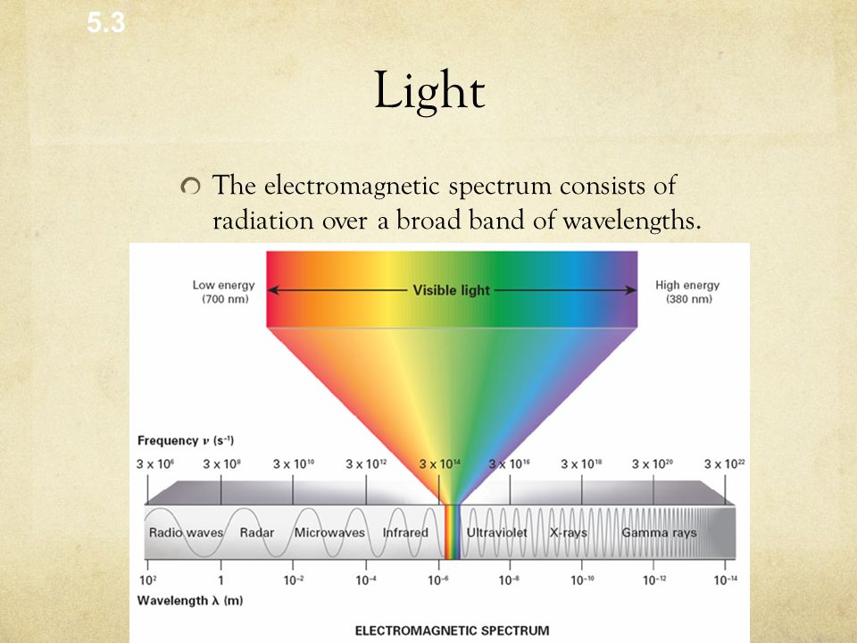 5.3 Light. The electromagnetic spectrum consists of radiation over a broad band of wavelengths.
