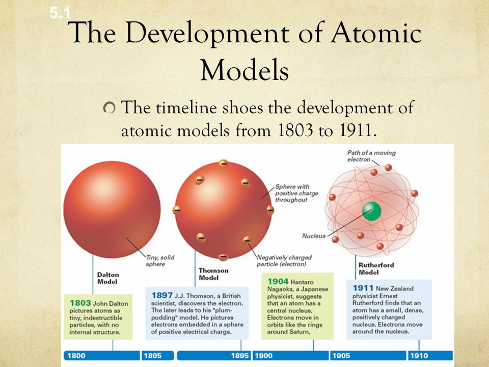 atom development with scientists involved Discover the key scientists behind the periodic table meyer did contribute to the development of the periodic table in the more protons an atom has.