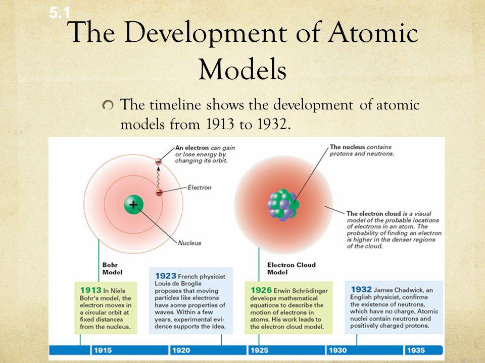 The Development of Atomic Models