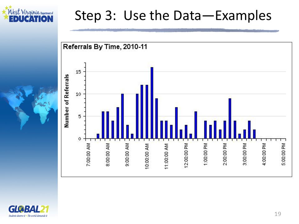 Step 3: Use the Data—Examples