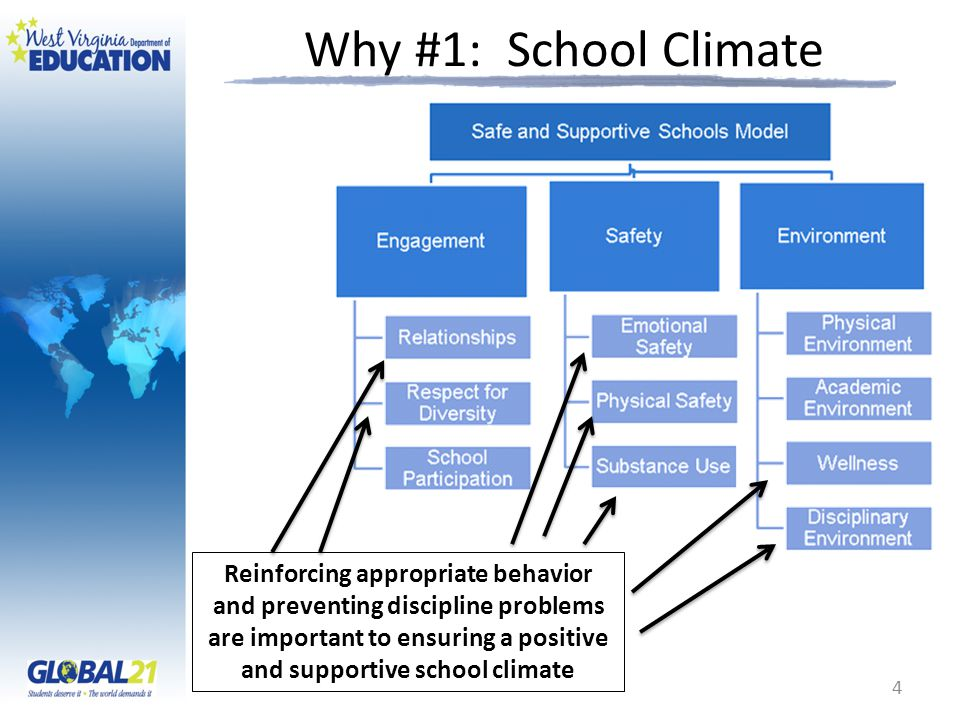 Why #1: School Climate