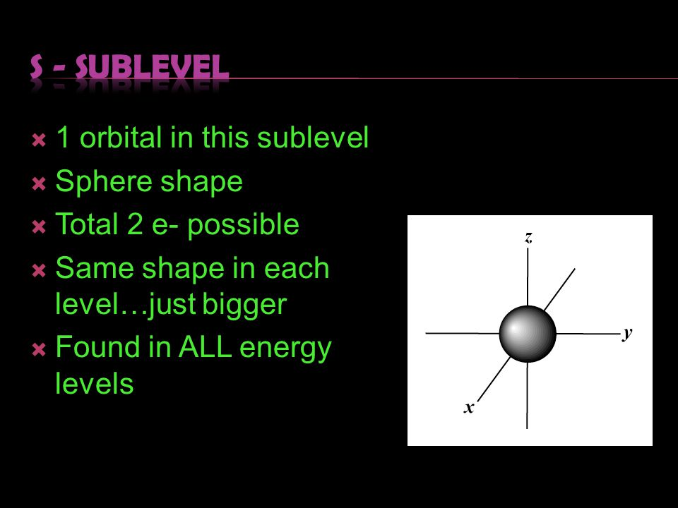 S - sublevel 1 orbital in this sublevel Sphere shape