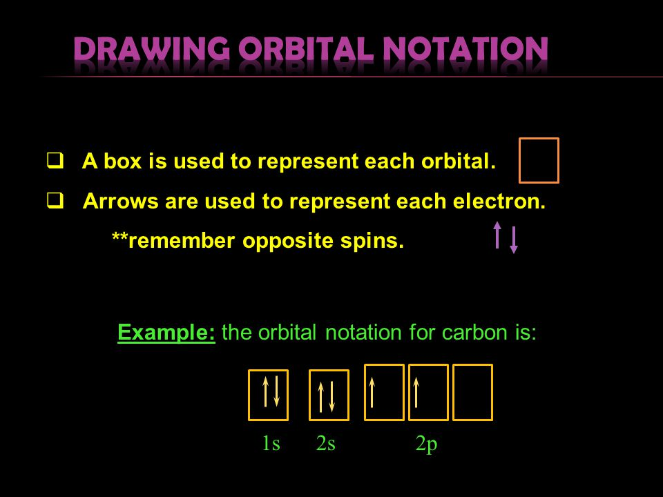 Drawing Orbital Notation