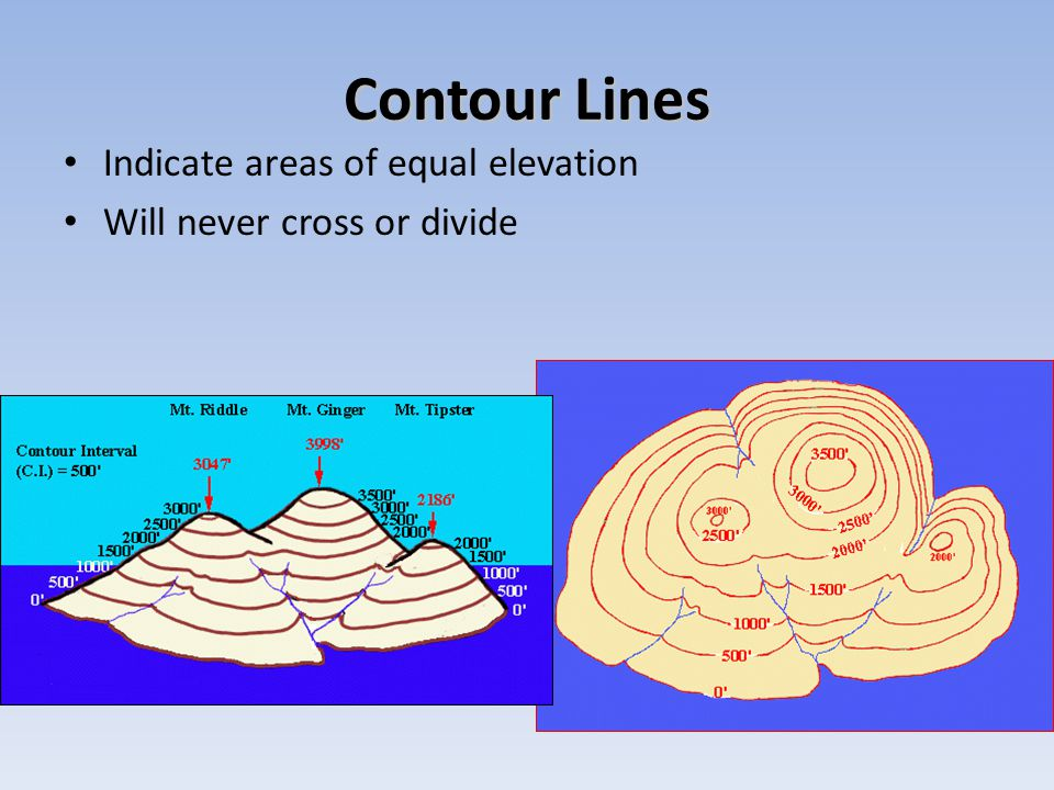 Contour Lines Indicate areas of equal elevation