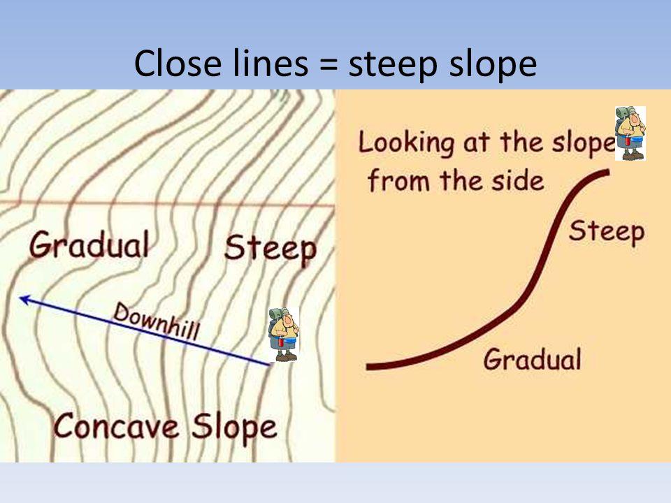Close lines = steep slope