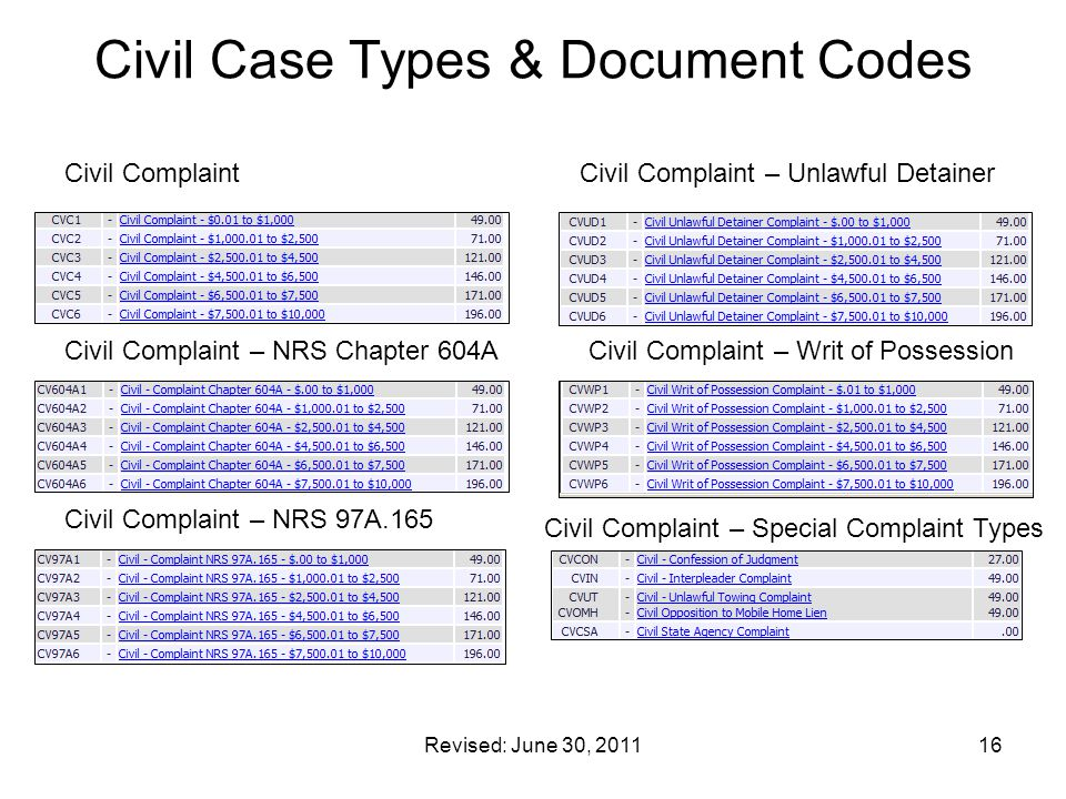 Civil Case Types & Document Codes