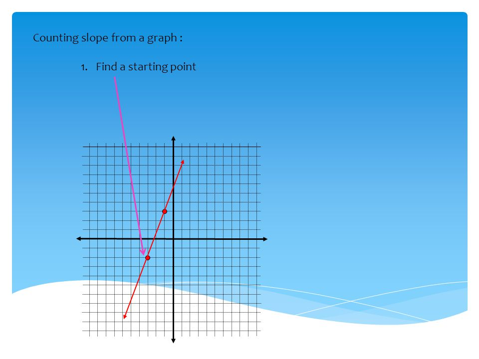 Counting slope from a graph :